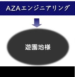 AZAエンジニアリング 遊園地様