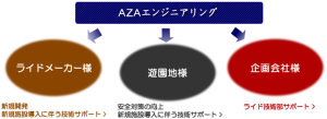AZAエンジニアリング サポート